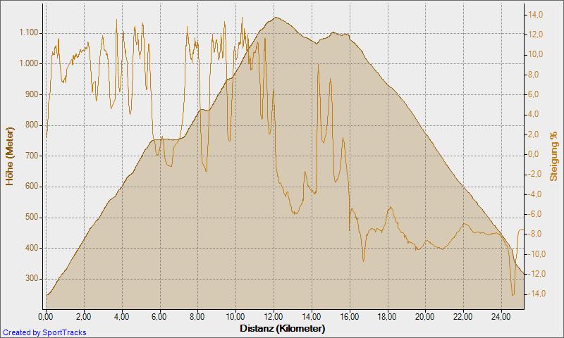 Höhenprofil Bozen - Glaning - Jenesien - Bozen
